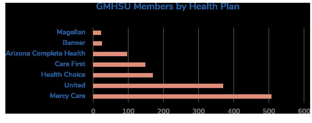 gmhsu chart