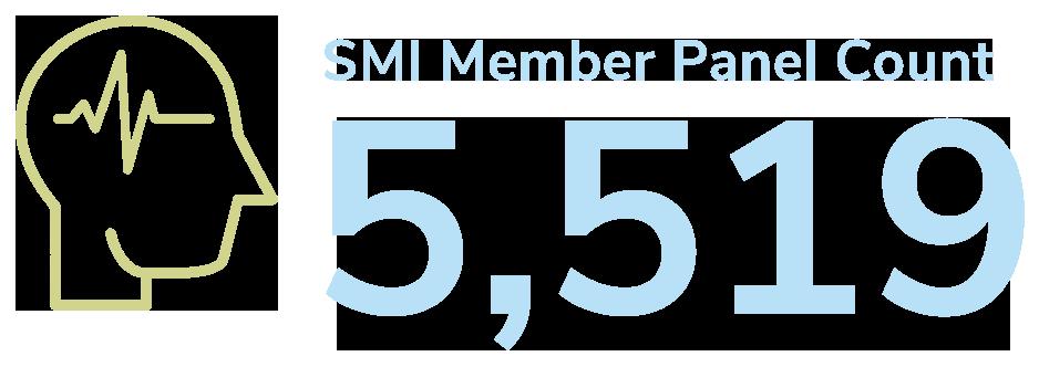 member panel count